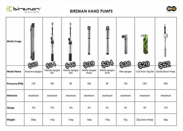 Comparison Charts for Birzman Floor / Hand / Shock / Mini Bicycle Pumps - GSS Promotion Page 2