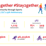 5 Fun Facts about #Sweat2gether #Stay2gether