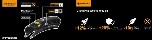New Arrival! Continental Grand Prix 5000 GP5000